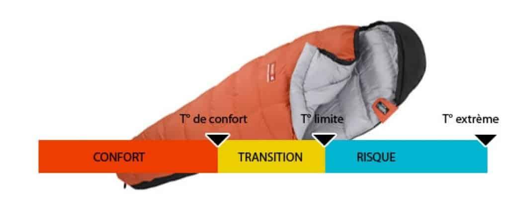 Température de confort sac de couchage